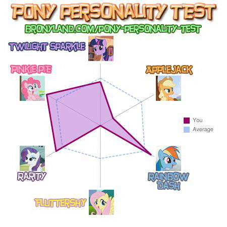 Pony personality test Mlp_mo10