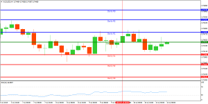 Technical Analysis and Signals Audusd10