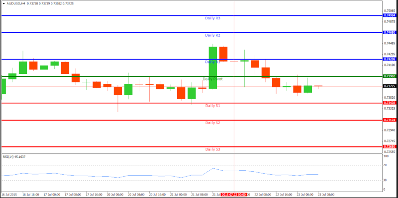Technical Analysis and Signals Audusd11