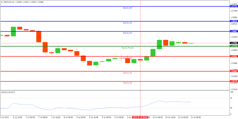 Technical Analysis and Signals Gbpusd10