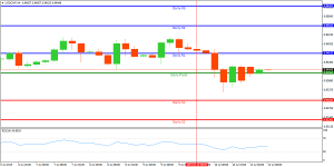 Technical Analysis and Signals Usdchf10