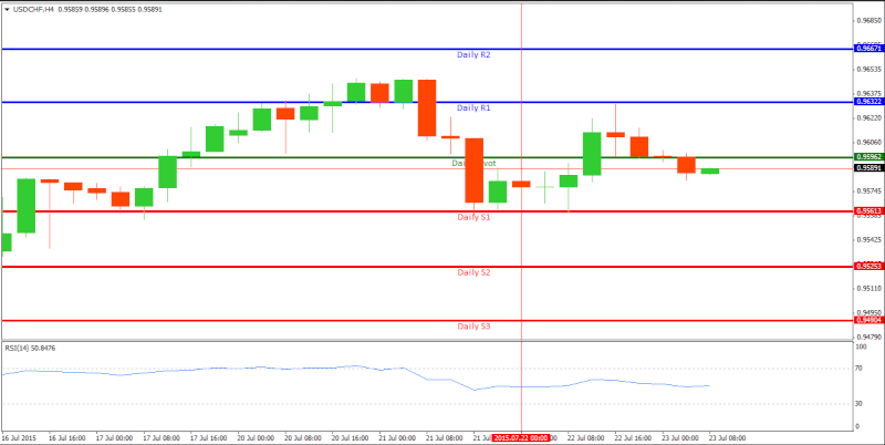 Technical Analysis and Signals Usdchf11
