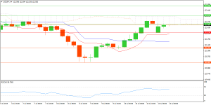 Technical Analysis and Signals Usdjpy10