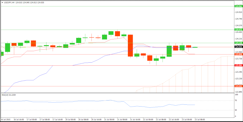 Technical Analysis and Signals Usdjpy11