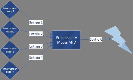 """[Intermédiaire] Tombeaux (DA): programmes simples à avancés à l'aide de l'objet """"Processeur"""" Image010"""