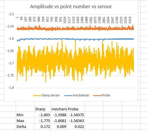 Autre probe optique a base de GP2Y0A41SK0F Sensor10