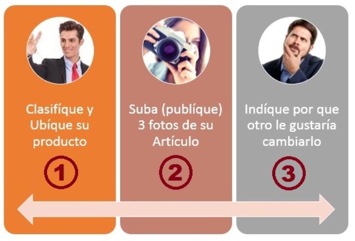 CUATRO PASOS PARA HACER TRUEQUE DE PRODUCTOS Pasos_10