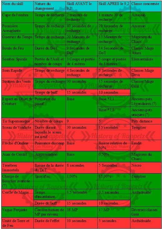 [KTS] RAPPELZ 9.2: TOUTES LES INFOS SUR L'ÉQUILIBRAGE DES CLASSES ! Tabloc11