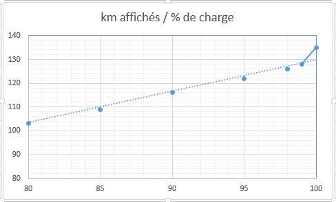 Voici comment charge la ZOE en fonction de l'intensité. - Page 9 Kmenfo10