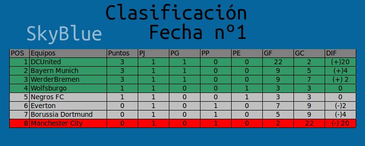RESUMEN FECHA Nº1, PARTIDOS, Y TABLA DE CLASIFICACIÓN  Tabla_10