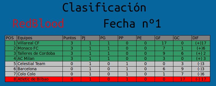 RESUMEN FECHA Nº1, PARTIDOS, Y TABLA DE CLASIFICACIÓN  Tabla_11