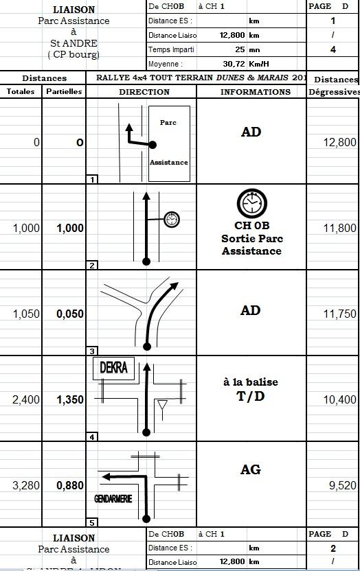 Conseils pour un programme simple de création de roadbooks Roadbo10