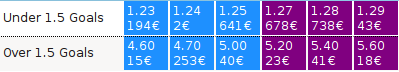 Exemple de trade sur Betfair Sylect16