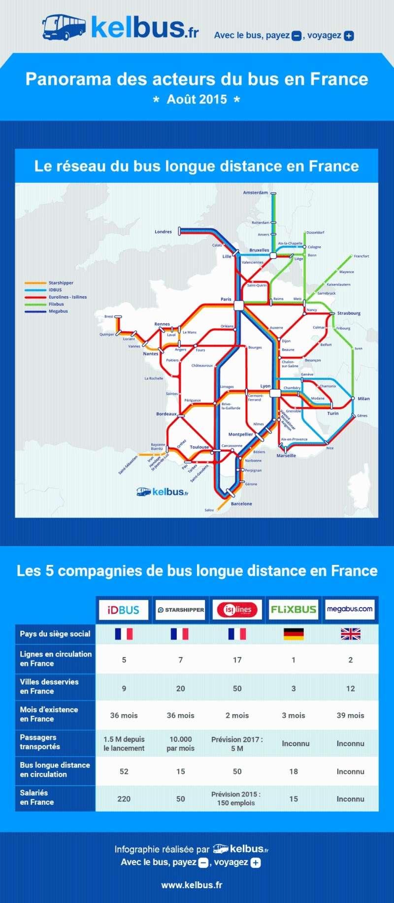 Infographie : le panorama des acteurs du bus en France Le_rys10