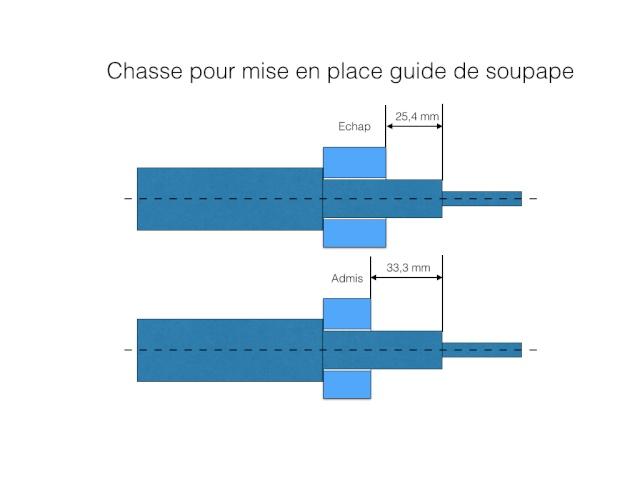 CHANGEMENT DES GUIDE-SOUPAPES Chasse19