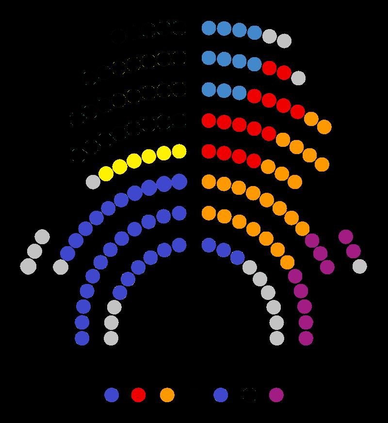 Composició del Parlament 800px-10