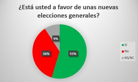 EFE | Un 55% de los españoles son favorables a la celebración de unas nuevas elecciones generales Descar18