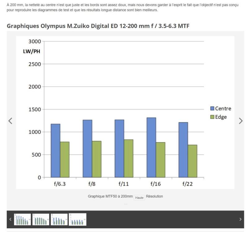 Un nouveau super-zoom Olympus 12-200 mm ƒ/3,5-6,3 pour bientôt - Page 4 Test_e10