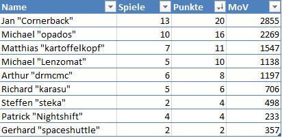 [X-Wing Liga NÜ S3] Vor- und Endrunde Stand_20