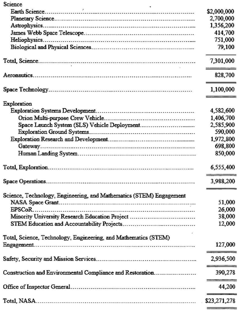 Budget NASA 2021 - Page 2 110