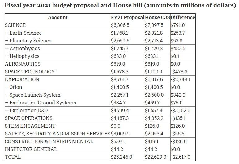 Budget NASA 2021 - Page 2 123