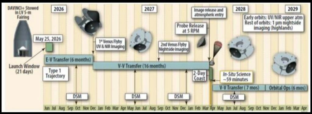 DA VINCI +, mission NASA vers Vénus Davinc10