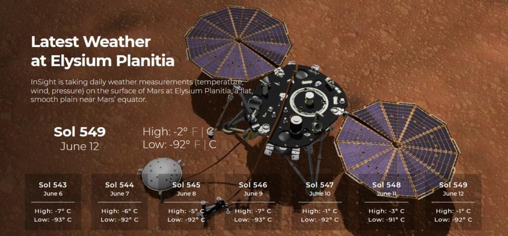 InSight - Mission d'exploration sur Mars - Page 24 Mars10