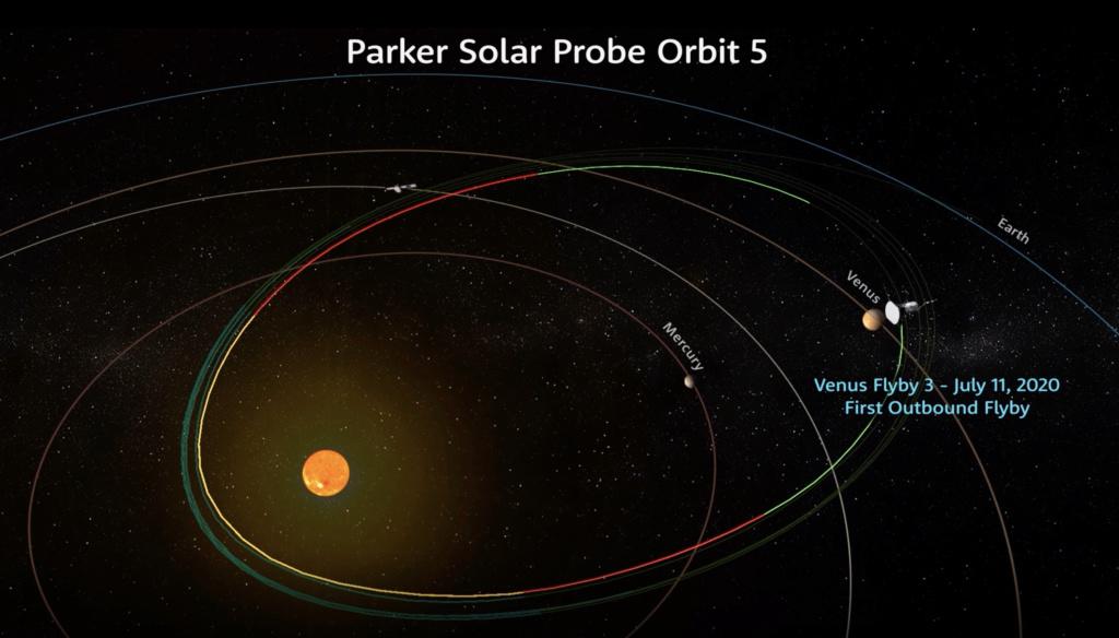 Parker Solar Probe - Mission en orbite héliocentrique - Page 3 Pspven10