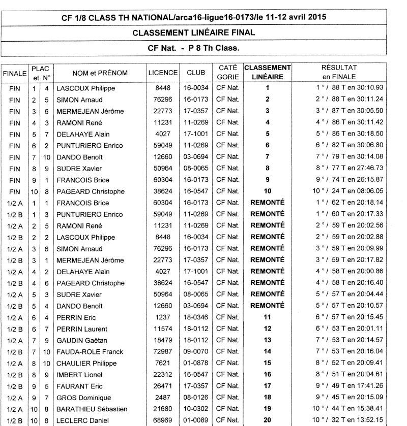 Résultat CF 1/8 clas élite, national, électrique Scan_c13