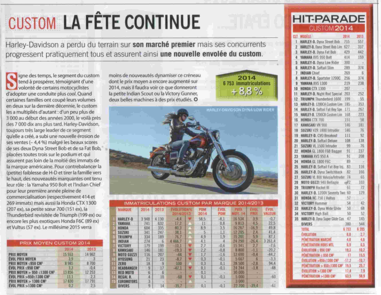 Un KAWA en TERRASSE - les chiffres de vente custom 2014 France Custom11