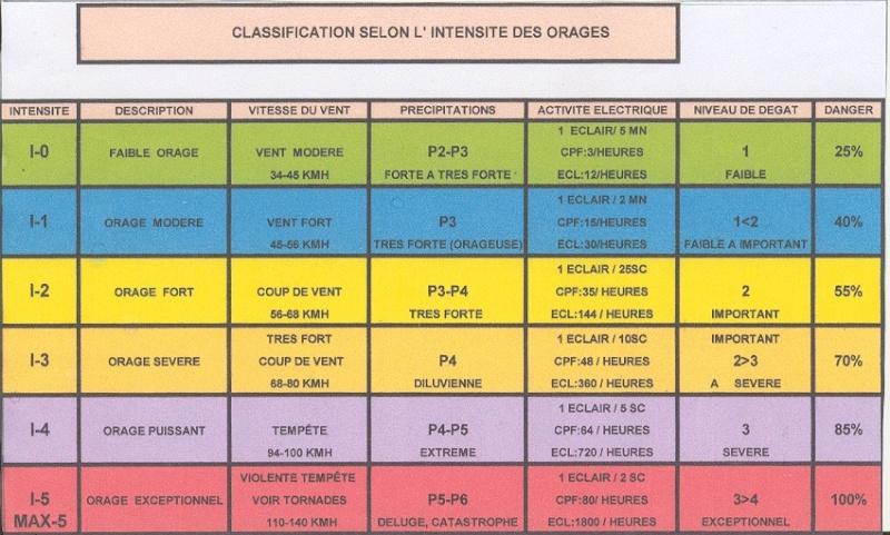 tableau de classification des orages +dossierci dessous Tablea10