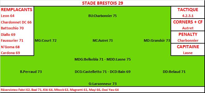 Composition Brest Brest10