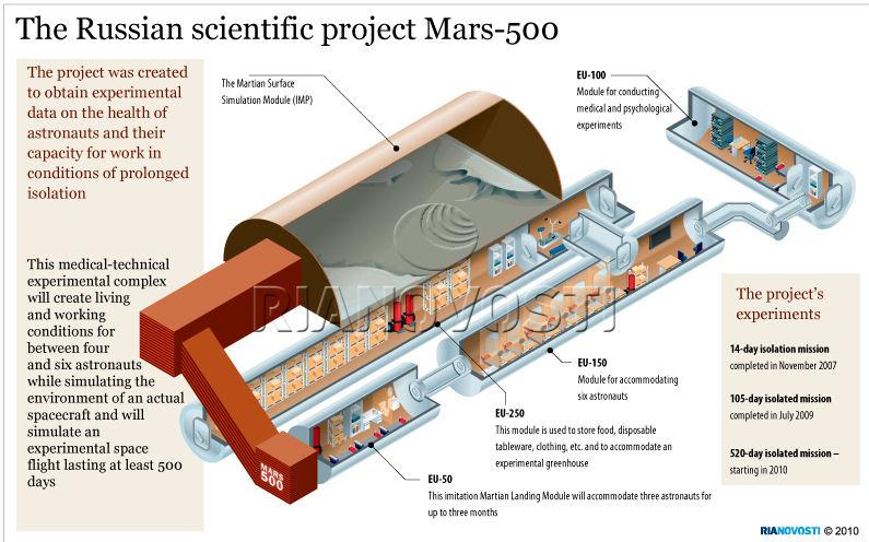 dimensions du vaisseau vers Mars ? Batime10