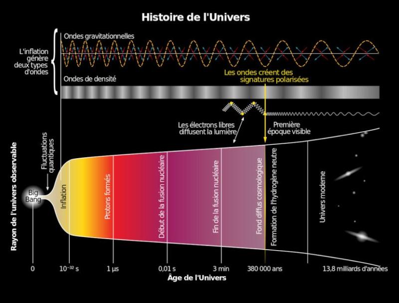 Le secteur astrophysique chinois Diagra10