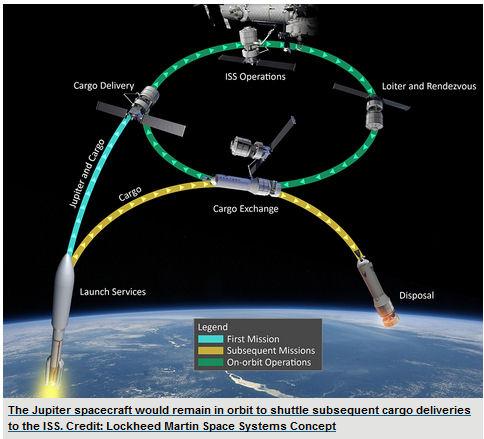 Lockheed Martin propose Jupiter-Exoliner pour CRS-2 Lockhe10