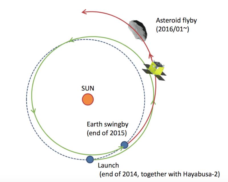 Mission Hayabusa-2 - Astéroïde Ryugu - Page 6 Procyo10