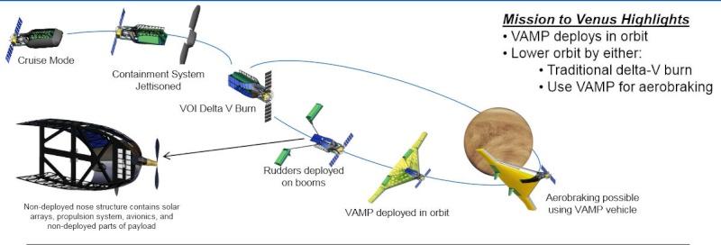 VAMP un projet d'avion gonflable proposé par Northrop-Grumann Vamp_n10