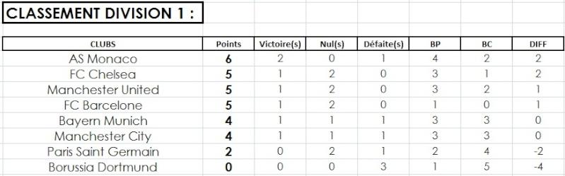 Classement Division 1 (2015) Class_10
