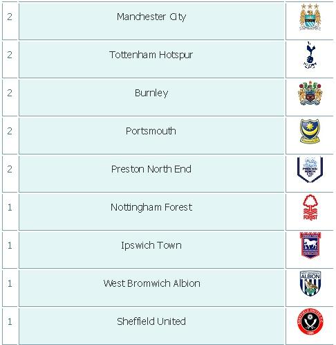 News & Photoes ( English Premier League ) Enpl0110