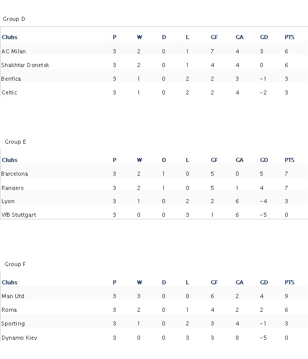 champions league Futbal11