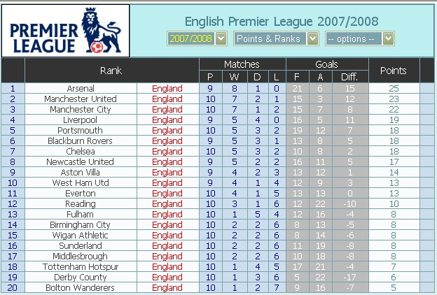 News & Photoes ( English Premier League ) Point_10