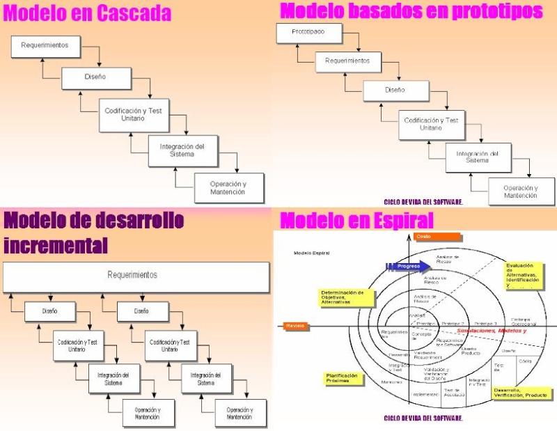 TEMA 1 - ETAPAS DEL CICLO DE DESARROLLO DEL SOFTWARE Prog10