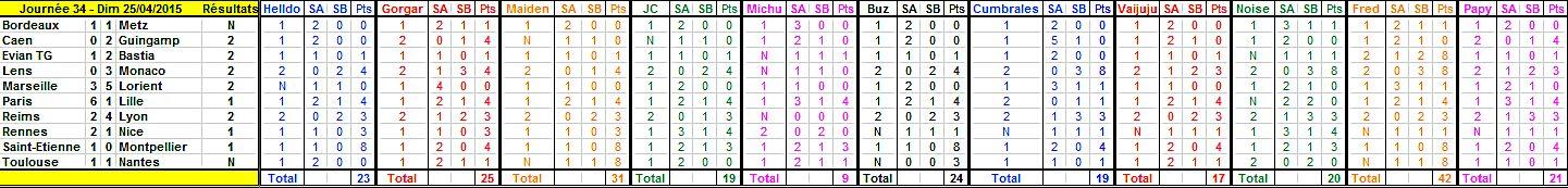 Championnat L1 - 2014/2015 - Page 24 Journy15