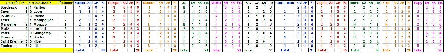 Championnat L1 - 2014/2015 - Page 25 Journy17
