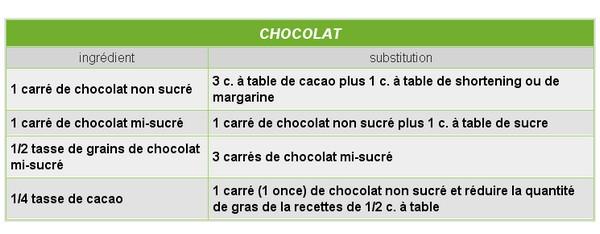 Substitutions chocolat Chocol10