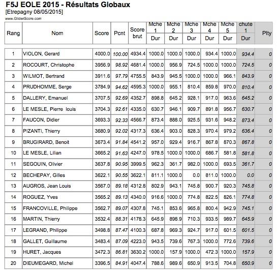 Concours Eole F5J le vendredi 8 mai 2015 à Etrepagny - Page 3 Result12