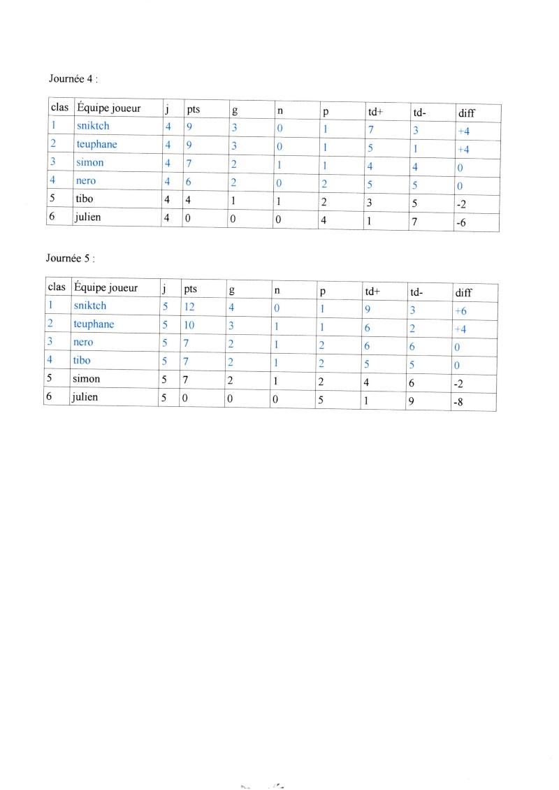 Ligue 2014/2015: classement des poules Img00110