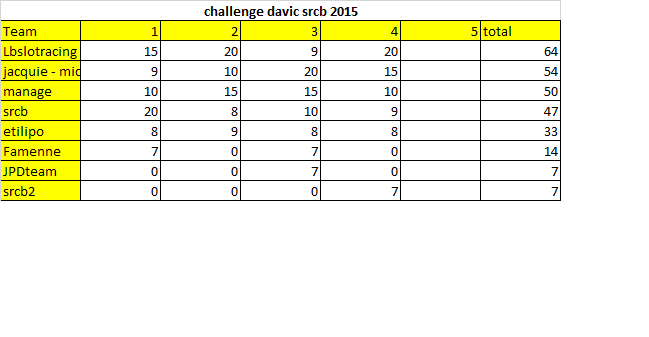 Course Davic Gr.C 2015 (1er semestre) Davicm10