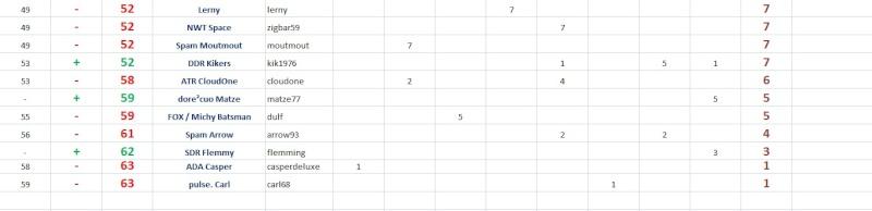FINAL points - General INDIVIDUAL RANKING - Race8 Dedi8_15