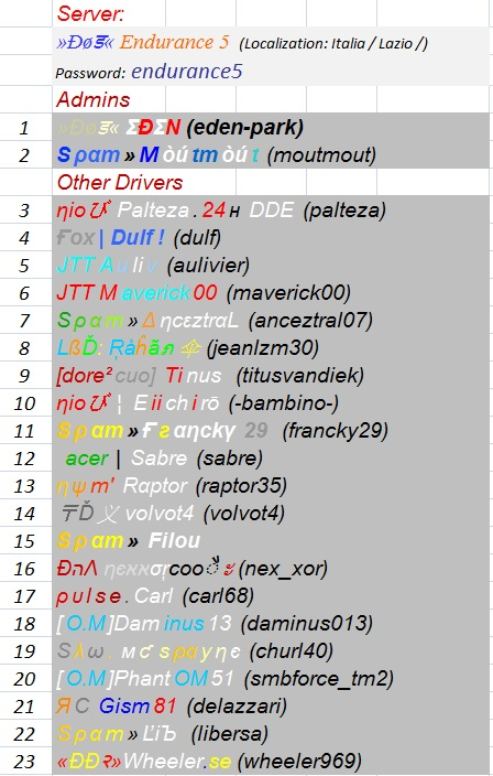 Players Lists by server /  RACE 5b - TUESDAY APRIL 14th 2015 Server28